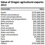Oregon farmers & exports contribute significantly to our economy