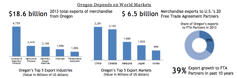 Oregon Depends on Exports